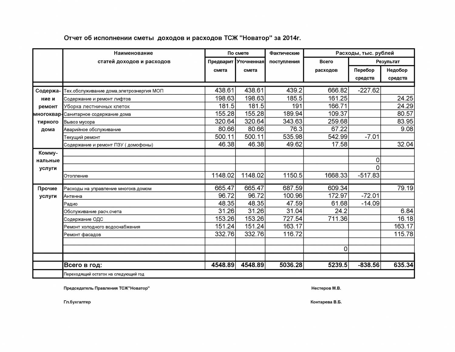 объявил Отчет выполнения сметы доходов и расходов тсж вот
